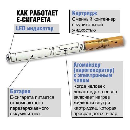 Схема пристрою електронної сигарети