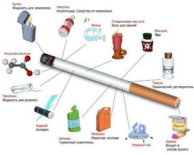 Вагітність і куріння